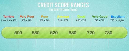 Comment évaluer une cote de crédit